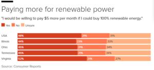 renewable-power-paying