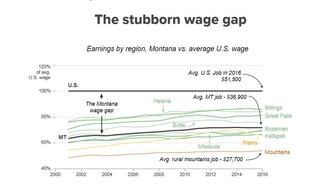 Where the jobs are: Montana's economic landscape, visualized