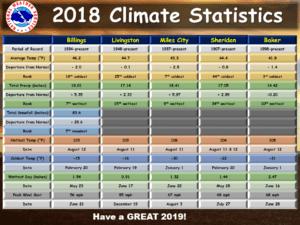 2018 Climate Statistics